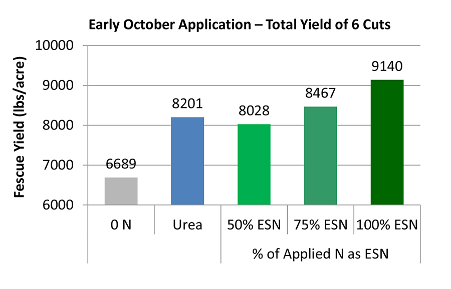 Missouri tall fescue study illustrates in bar chart how ESN applied in October can increase forage grass yields the following season