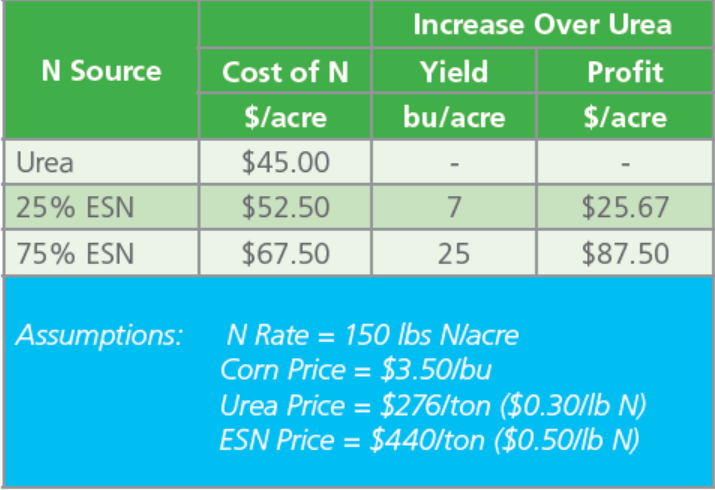 table showing cost and profit comparisons between urea, the 75% ESN blend and the 25% ESN blend.