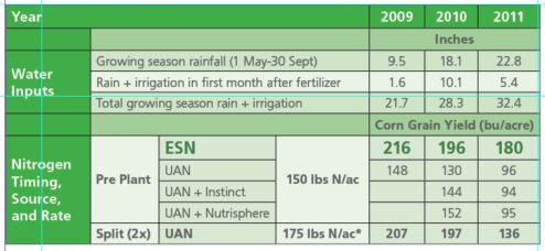 Consistent Performance and Reduced N Loss in Variable Weather