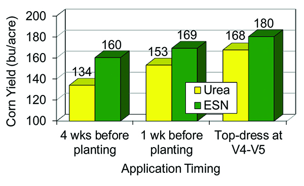 Top-Dressing Corn with ESN Provides Greater Application Flexibility, Reduces Crop Burn And Protects Your N From Loss