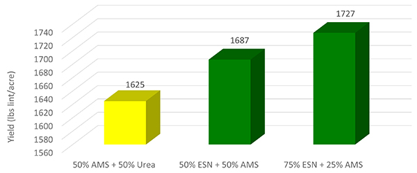 Effects of ESN on Cotton Yields in Virginia