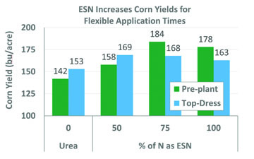 Wet Spring? Late Planting? ESN Is the Smart Choice for your Nitrogen Needs