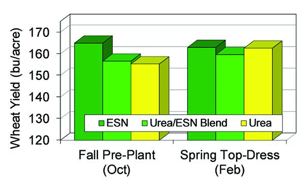 Fall Is Time For ESN Smart Nitrogen On Idaho Winter Wheat