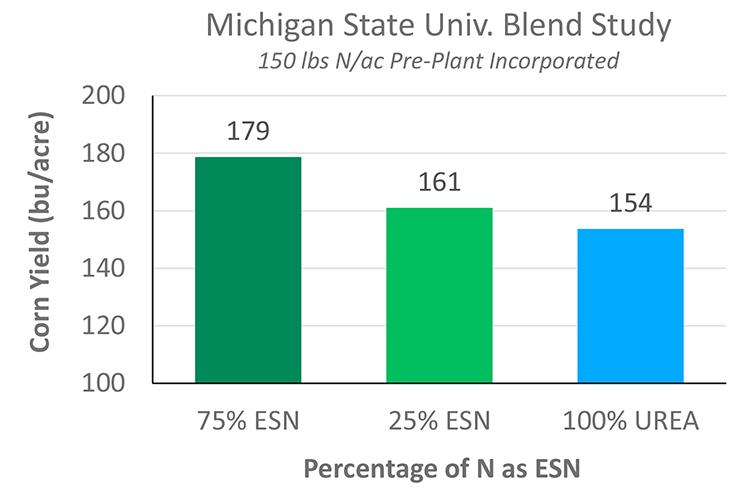 Recommended ESN Blends Produce Maximum Profits