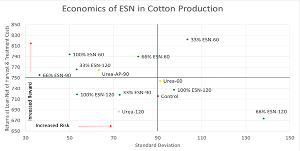 Economics of ESN on Irrigated Cotton Production in Mississippi