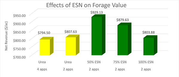 Effects of ESN on Forage Value
